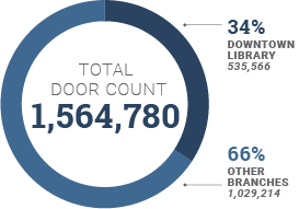 Chart showing 1,564,780 people coming through the library's doors, with 34% downtown and 66% and the branches