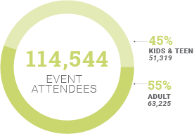 Chart showing 114,544 attendees at events, with 45% being youth and teen and 55% being adult