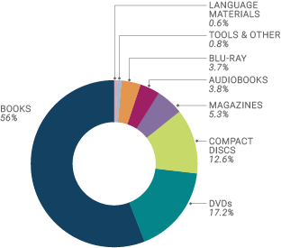 Chart showing number of materials for adults