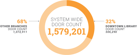 Chart showing one and half million door counts, with Downtown account for one third