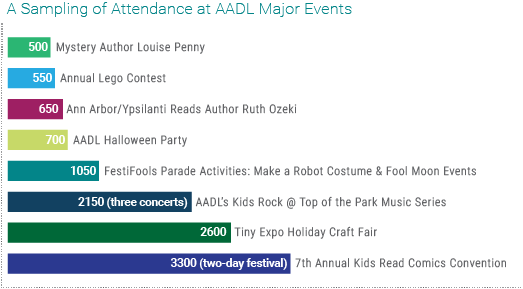 Chart showing attendance for major events