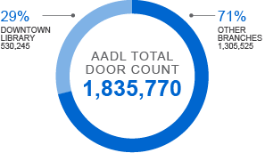 Graph showing 1,835,770 total door count for the library system