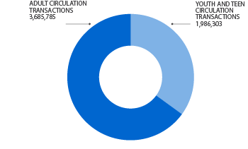 Graph showing distribution of item circulation by between adult and youth/teen collections. Adult collections circulated 3,685,785 items; Youth and teen collections circulated 1,986,303 items. Total circulation was 5,672,088 items.