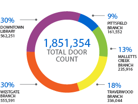 Graph showing 1,851,354 total door count for the library system. Downtown Library: 562,251; Westgate Branch: 555,591; Traverwood Branch: 336,044; Malletts Creek Branch: 225,916; Pittfield Branch: 161,552