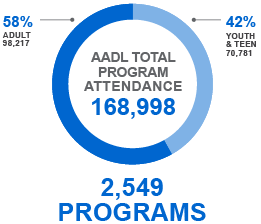 Graph showing 168,998 total attendance count for library programs over 2,549 programs