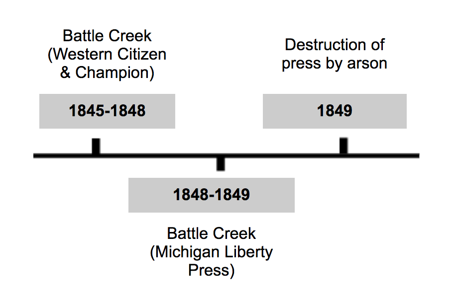 Timeline for Woolnough's press